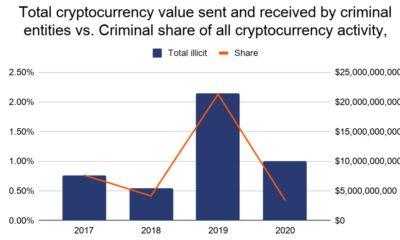 암호화 범죄는 줄어들지 만 비트 코인 랜섬웨어는 2020 년에 증가했습니다!
