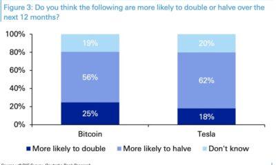 이 Deutsche Bank 설문 조사에 따르면 Bitcoin은 가치가 두 배 이상으로 절반으로 떨어질 가능성이 있습니다.
