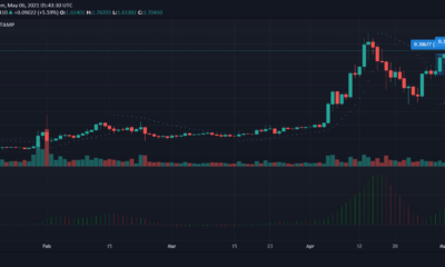 XRP, Dogecoin, Cardano 가격 분석 : 5 월 6 일