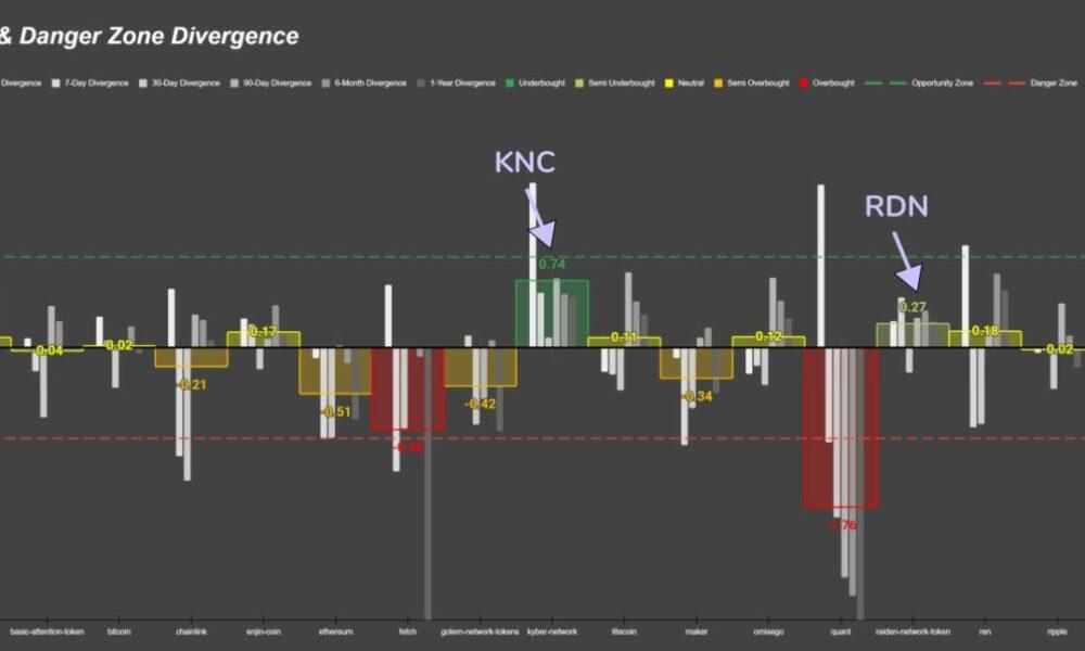 ZRX, KNC 및 SNX – 비트코인, 이더리움보다 기회를 잡을 가치