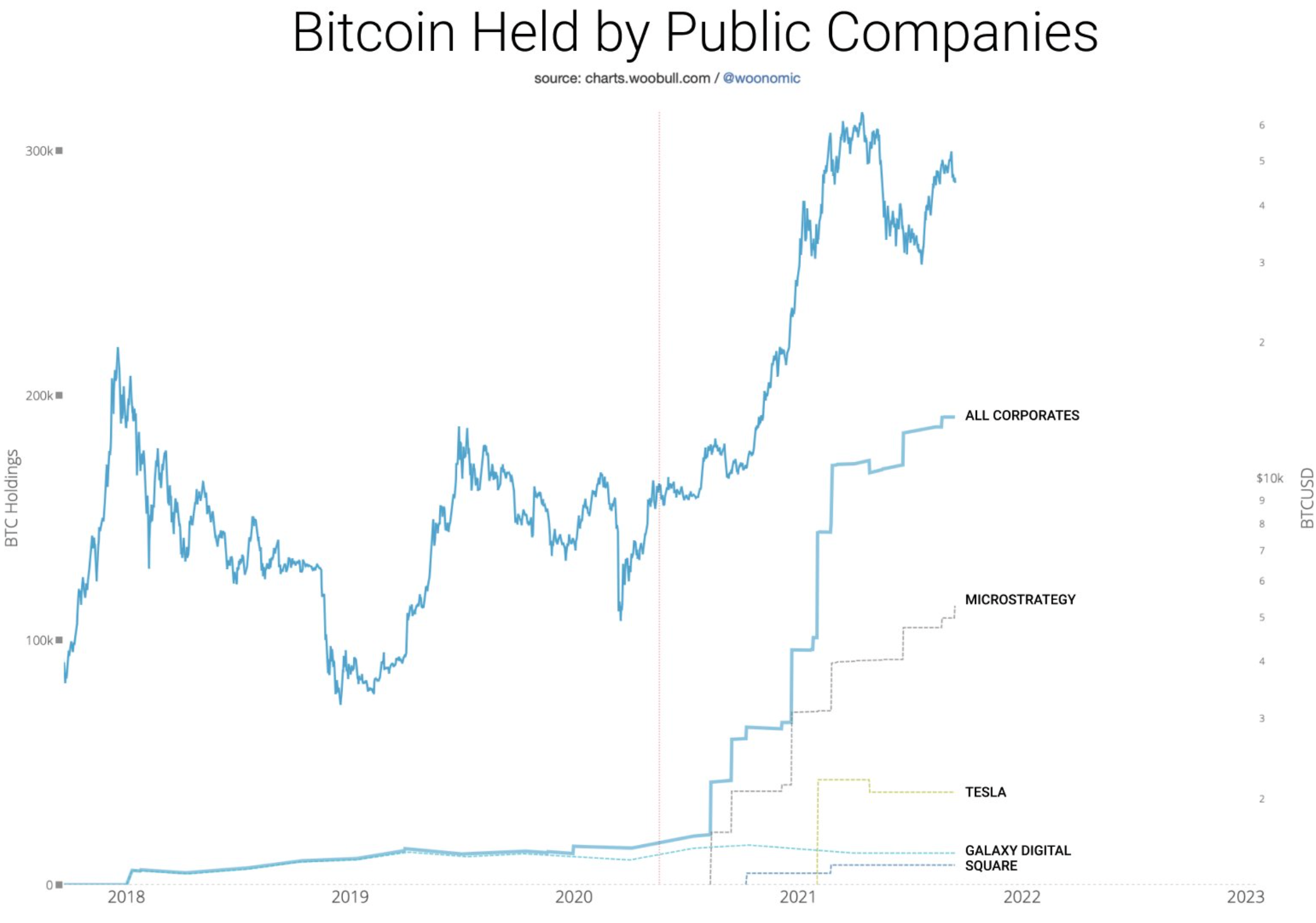 MicroStrategy의 Bitcoin은 단순히 '딥 구매'에 관한 것입니까?
