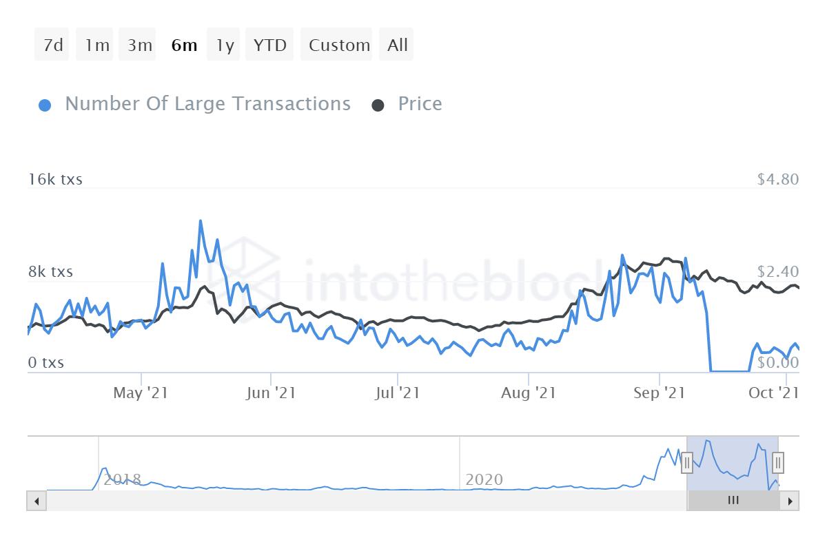 Cardano가 Bitcoin, Ethereum에 뒤처지는 이유는 무엇이며 탈출구가 있습니까?
