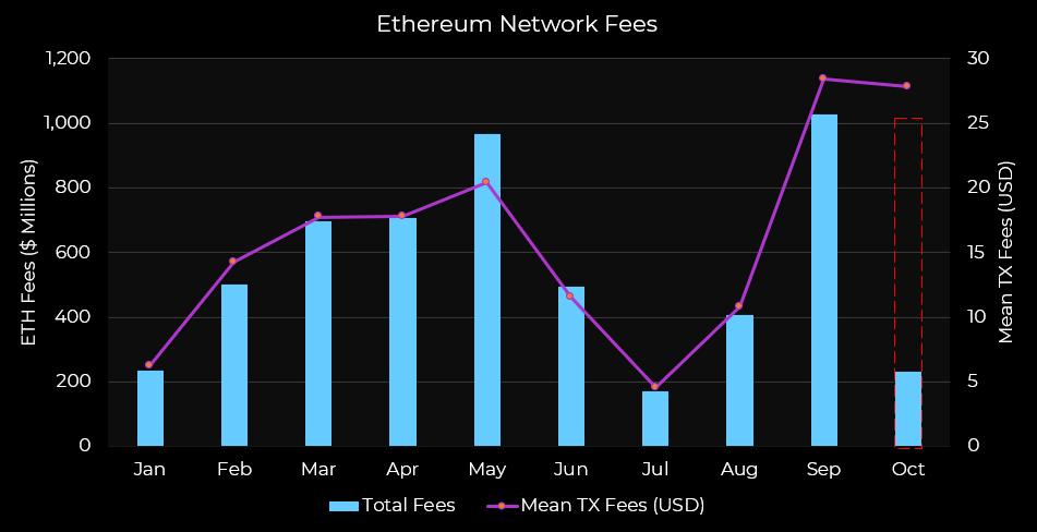 Ethereum의 '활기찬 개발'은 가까운 장래에 가격을 올릴 수 있습니다